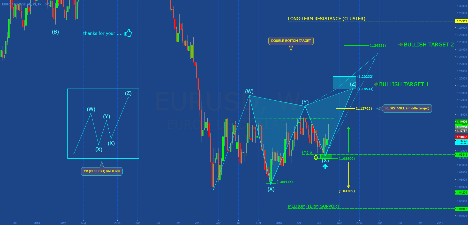 EURUSD: ...not very logical, but it could happen!