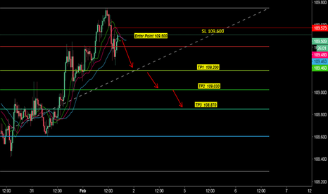 USDJPY: SELL USD JPY OPPORTUNITY FOR SHORT WITH 10 PIPS SL