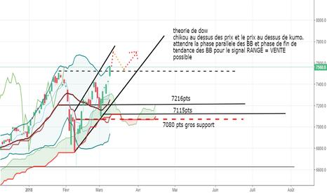 IXIC: https://fr.tradingview.com/x/o4maddpm/