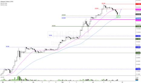 ETHUSD:  ETH/USD - Ethereum US Dollar - Support Zone