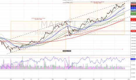 MARUTI: $MARUTI time Price symmetry
