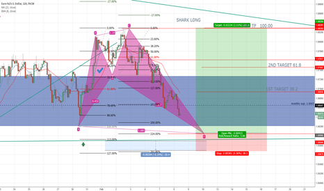 EURUSD: EUR USD SHARK LONG PENDING ORDER