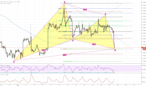 EURUSD: Gartley on the EURUSD, almost at market
