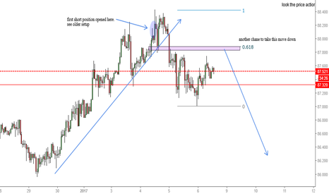 CADJPY: CADJPY Corrrection to be continued