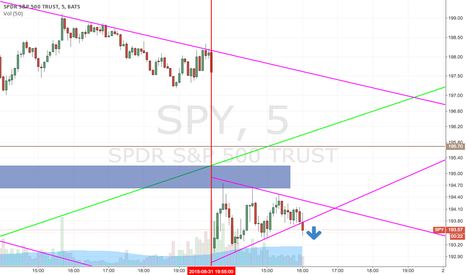 SPY: SPY bearish flag breaking down
