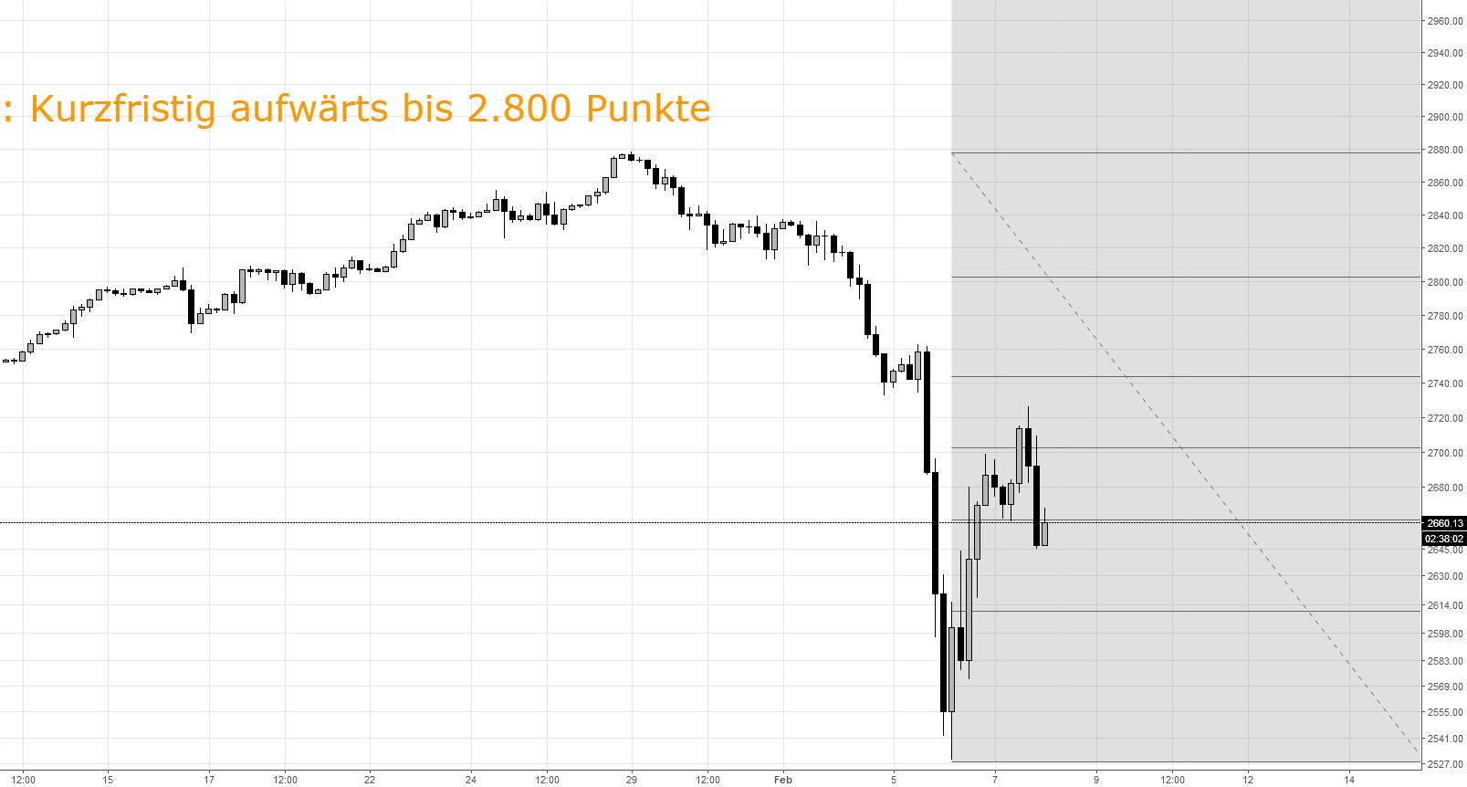 ES / SPX: Kurzfristiges Aufwärtsmomentum bis 2.800 Punkte