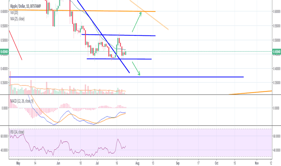XRPUSD: Ripple's in a channel!
