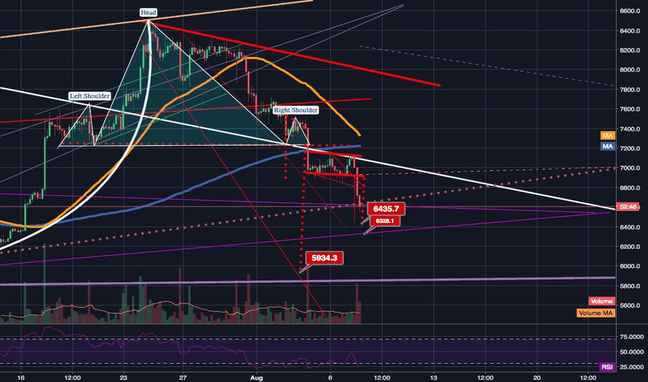 BTCUSD: small shouldered H&S pattern seems 2 b validated; 4hr deathcross
