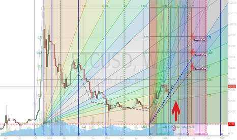 BTCUSD: BTC Longterm Baseview - UPDATE2