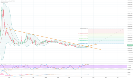 OKBTC: breakout downtrend, go to the moon