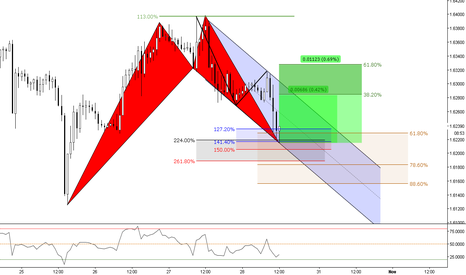 GBPCAD: (1h) Bullish Shark @ 224 // Put your fingers there! ;)