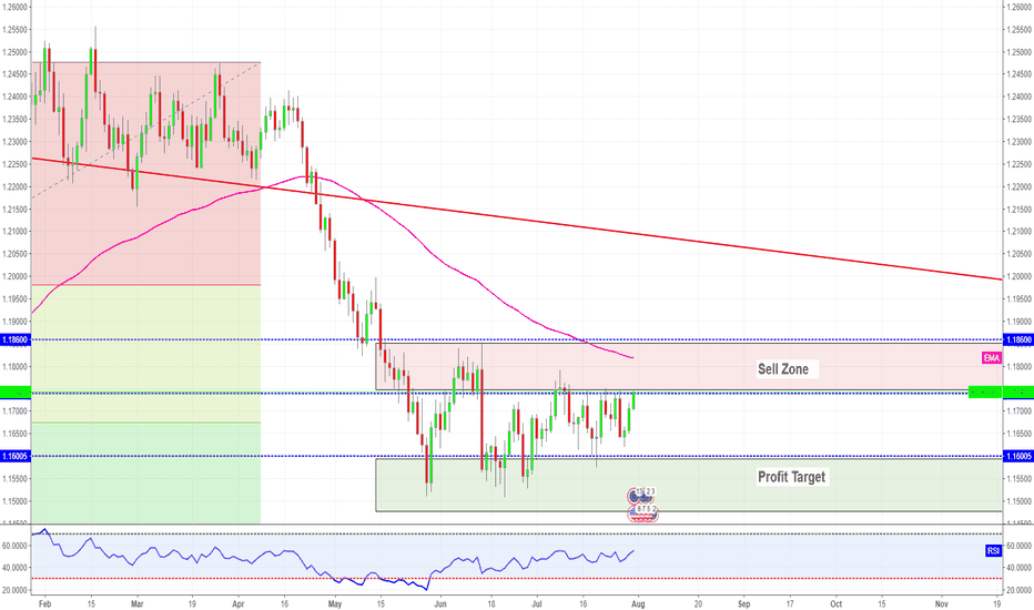 EURUSD: Eur / USD - Range Bound - Ready to break out short?
