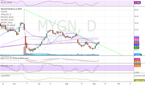 MYGN: Breaking down trendline. Getting volatility stop switch