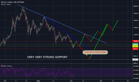 BTCUSD: Next possible BTC directions..resistance at 10k watchout..
