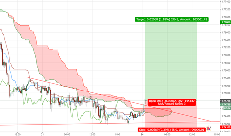 GBPNZD: GBPNZD: LONG OPPORTUNITY!