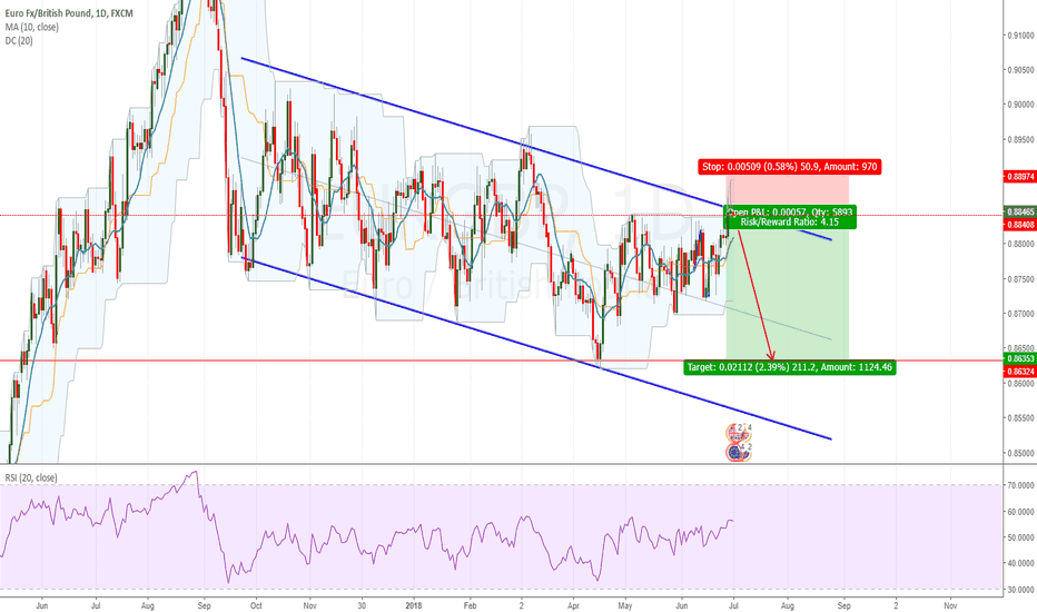 EURGBP: EURGBP Looking Good for a Move Lower From Channel Resistance