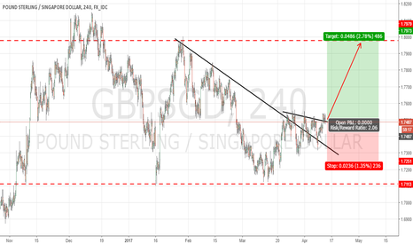 GBPSGD: GBPSGD : BUY THE BREAKOUT