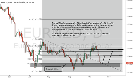 EURNZD: Eurnzd buy advice on Strong daily bottom