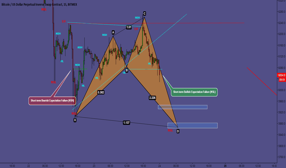 XBTUSD: Bears back in control [$BTC - Daily analysis - 6/24]