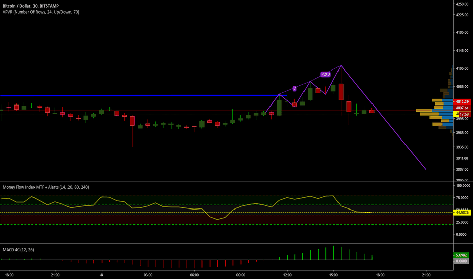 BTCUSD: My favorite - 3 Dives Top With Massive Rejection on last TOP