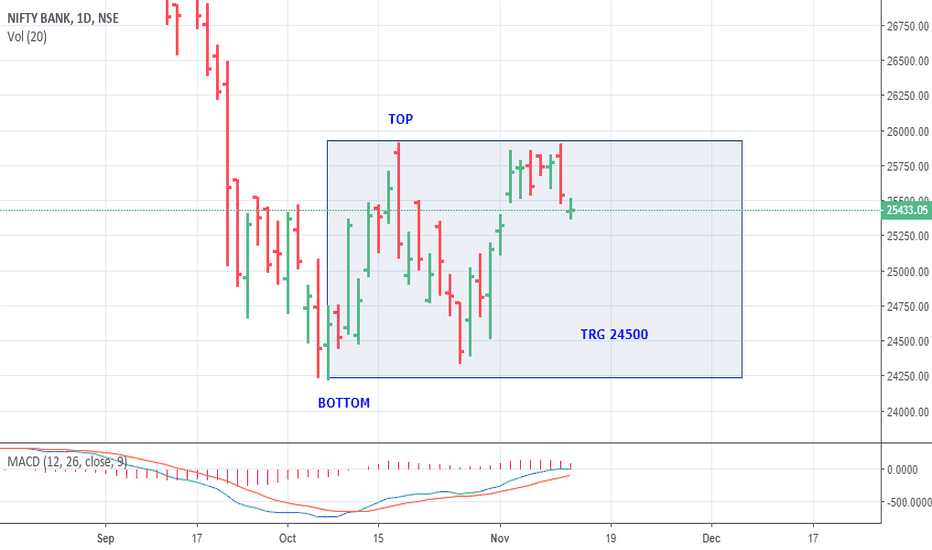 BANKNIFTY: BANKNIFTY LIKELY  TRG 24500
