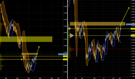 GBPUSD: GBP USD, cassure du plus haut Daily, belle configuration Weekly