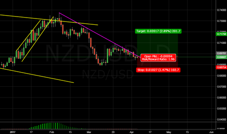 NZDUSD: looks nice to me...