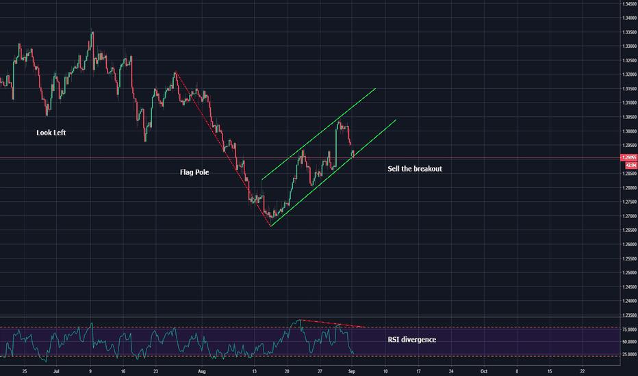 GBPUSD: bearish flag pattern and rsi divergence