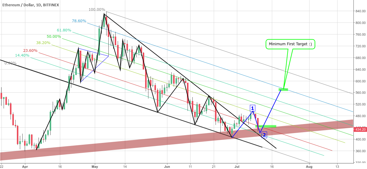 Eth is looking so good ;) LONG LONG LONG HARD ACTION