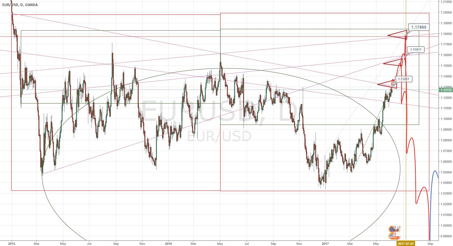 EUR-USD Beyond. (update.2)