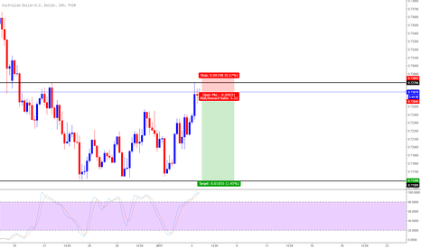 AUDUSD: AUSUSD Short after re-test at key level