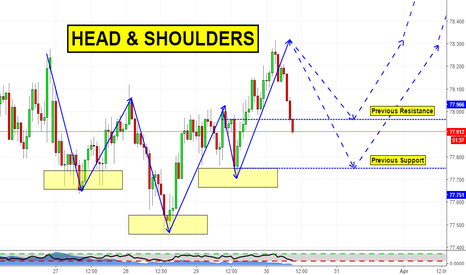 NZDJPY: Head & Shoulders on NZDJPY