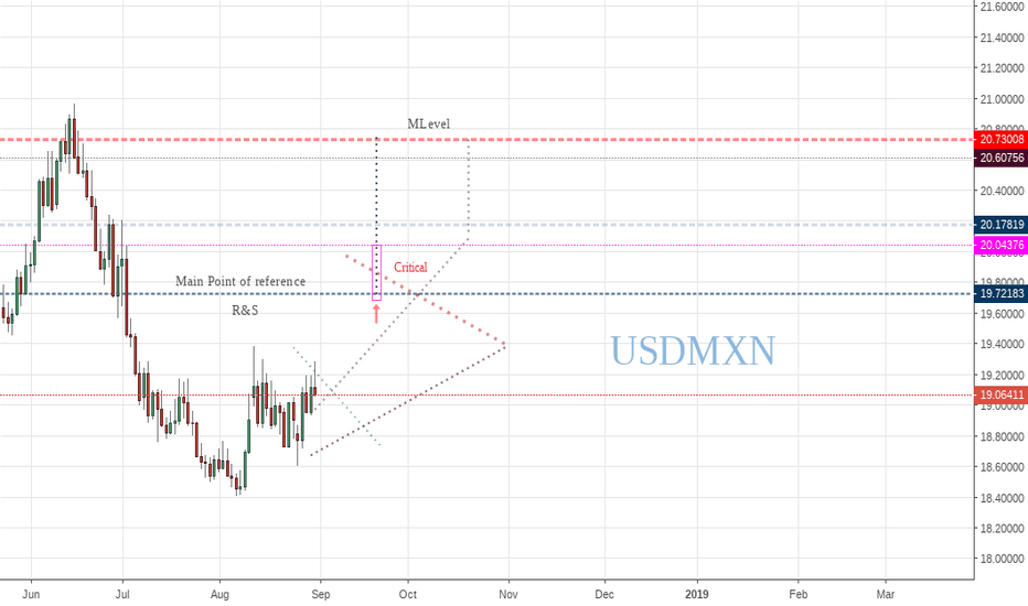 USDMXN: A bad month for the Peso?
