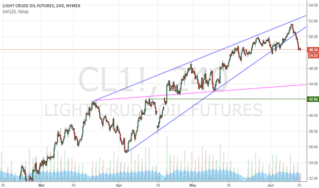 CL1!: light crude oil futures , 240 , nymex