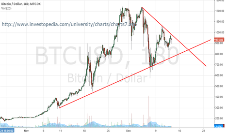 BTCUSD: Bitcoin Falling Wedge Formation