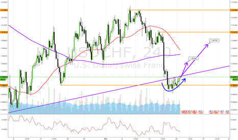 USDCHF: 4 hr long chart trade