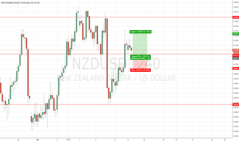 NZDUSD: Trade Alert # 10 Buy NZDUSD