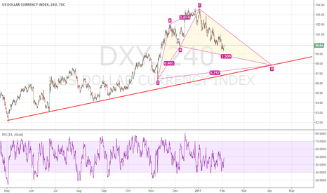 DXY: DXY keeps Cypher Pattern up ..