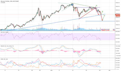 BTCUSD: BTC:USD idea