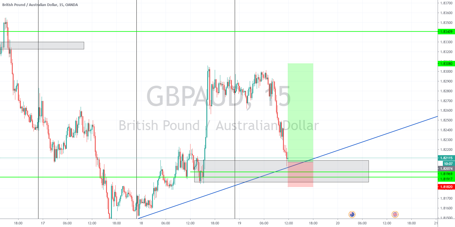 trade allert GBPAUD BUY by market for OANDA:GBPAUD by wanqashe — TradingView