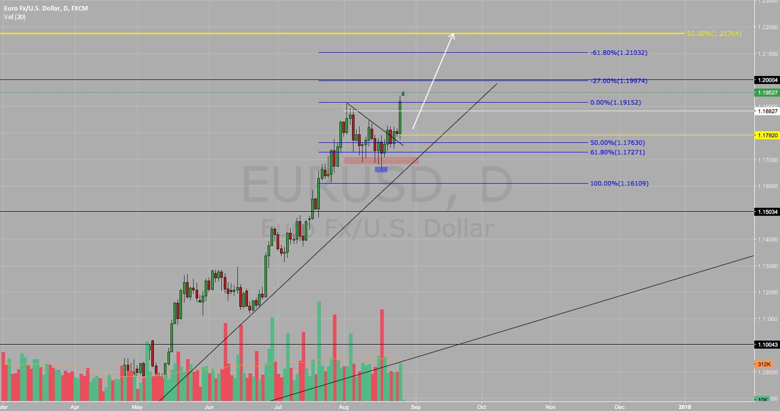 EUR/USD BUY BUY BUY !!!
