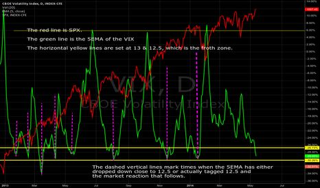 VIX: $VIX 5EMA, 05/13/2014: Deep in the froth zone