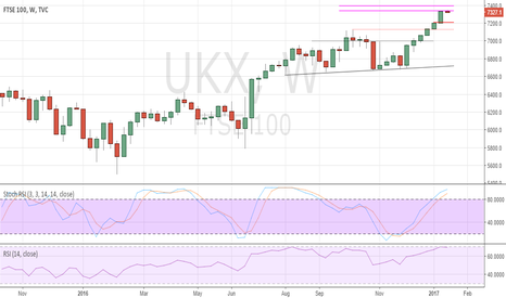 UKX: Weekly Cross Asset Strategy