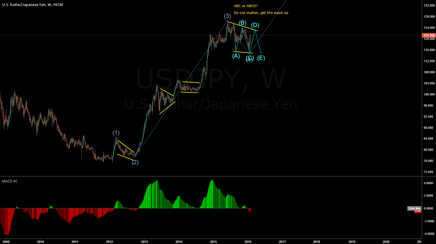 USDJPY Wave 5 to the top