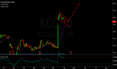 KCG: Long kcg - big continuation