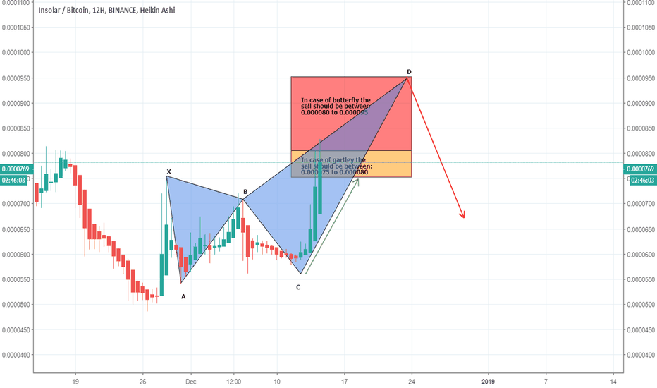 INSBTC: INSBTC a new idea for taking exit at appropriate point