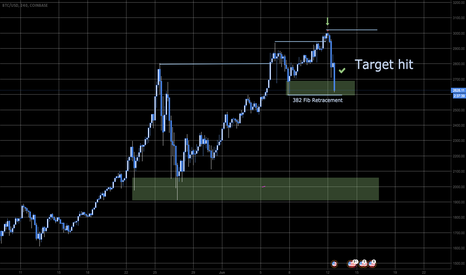 BTCUSD: Will support hold?