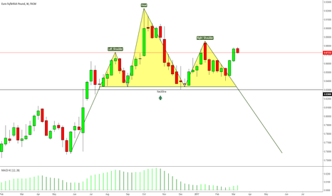 EURGBP: EURGBP Rally Falters: Here's What I'm Watching