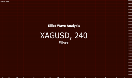 XAGUSD: Silver vs US Dollar $