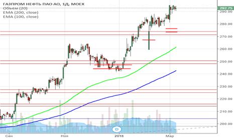 SIBN: сигнал на покупку акций Газпромнефть (SIBN)